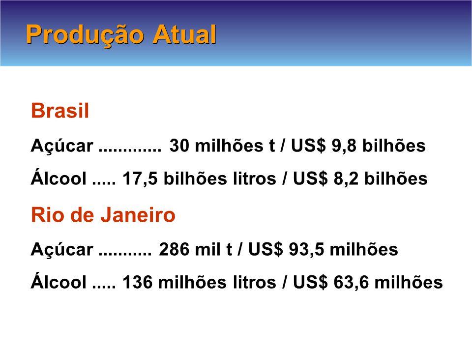 Produção Atual Brasil Açúcar.............30 milhões t / US$ 9,8 bilhões Álcool.....