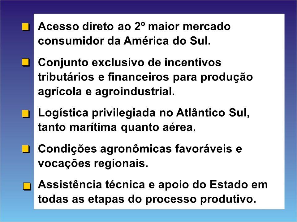 Acesso direto ao 2º maior mercado consumidor da América do Sul.