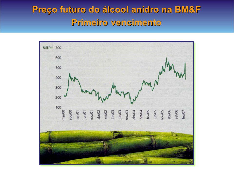 Preço futuro do álcool anidro na BM&F Primeiro vencimento Preço futuro do álcool anidro na BM&F Primeiro vencimento