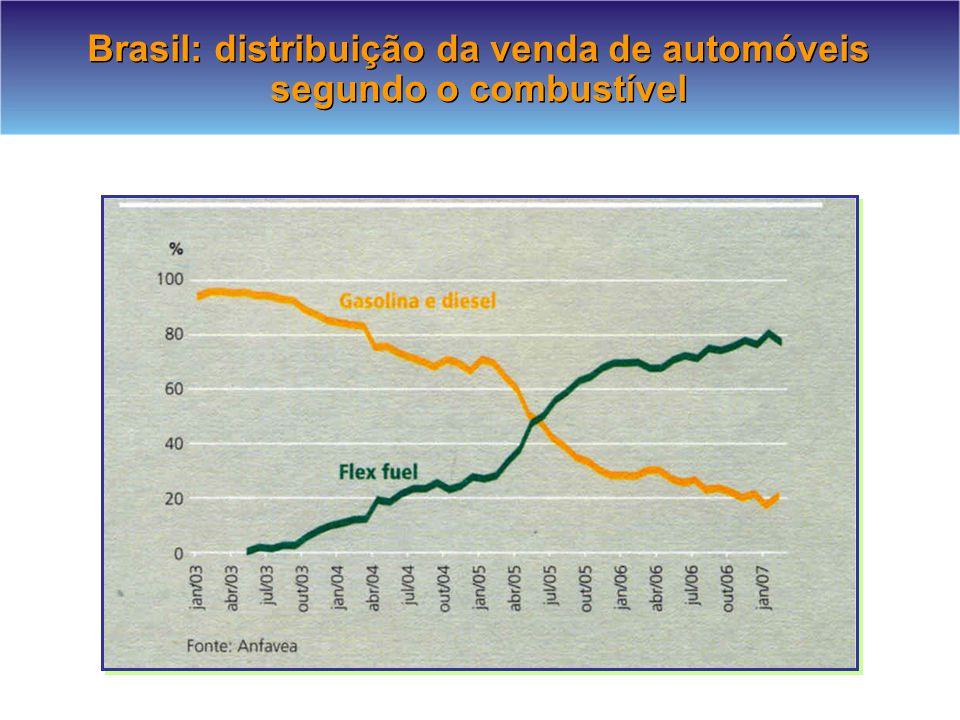 Brasil: distribuição da venda de automóveis segundo o combustível