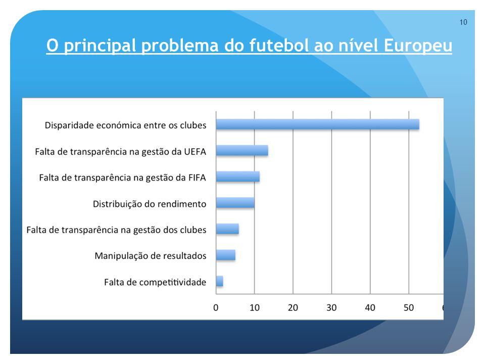O principal problema do futebol ao nível Europeu 10
