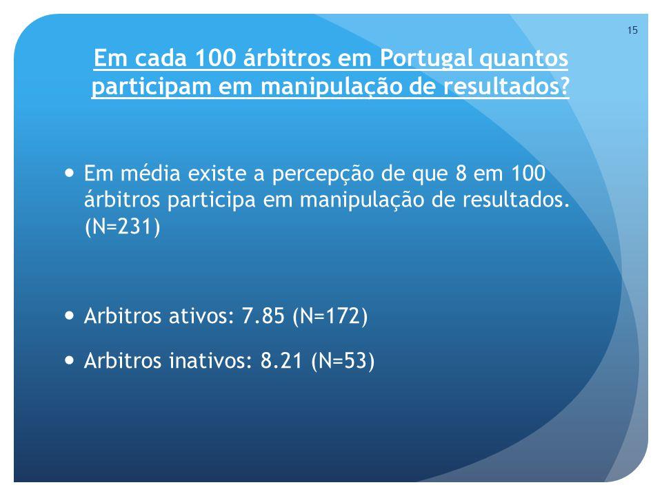 Em cada 100 árbitros em Portugal quantos participam em manipulação de resultados.
