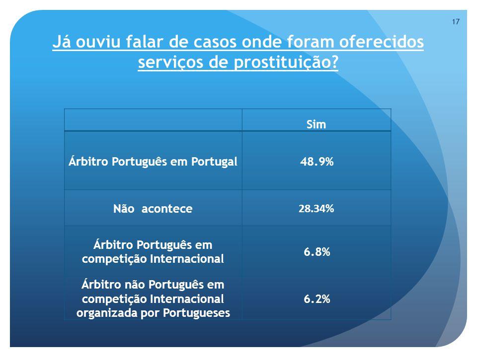 Já ouviu falar de casos onde foram oferecidos serviços de prostituição.
