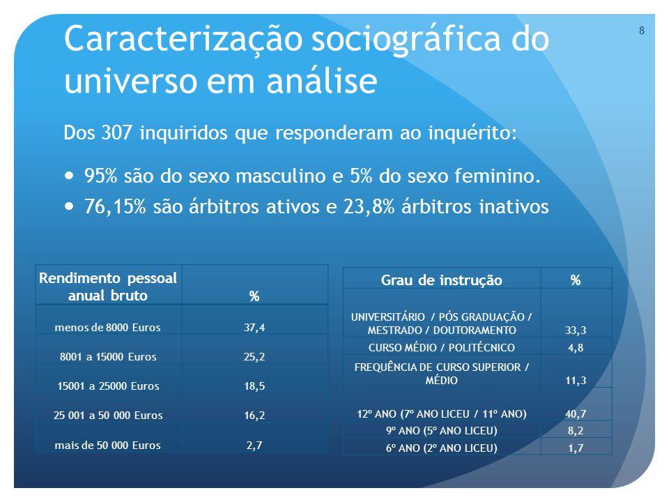 Caracterização sociográfica do universo em análise Dos 307 inquiridos que responderam ao inquérito: 95% são do sexo masculino e 5% do sexo feminino.