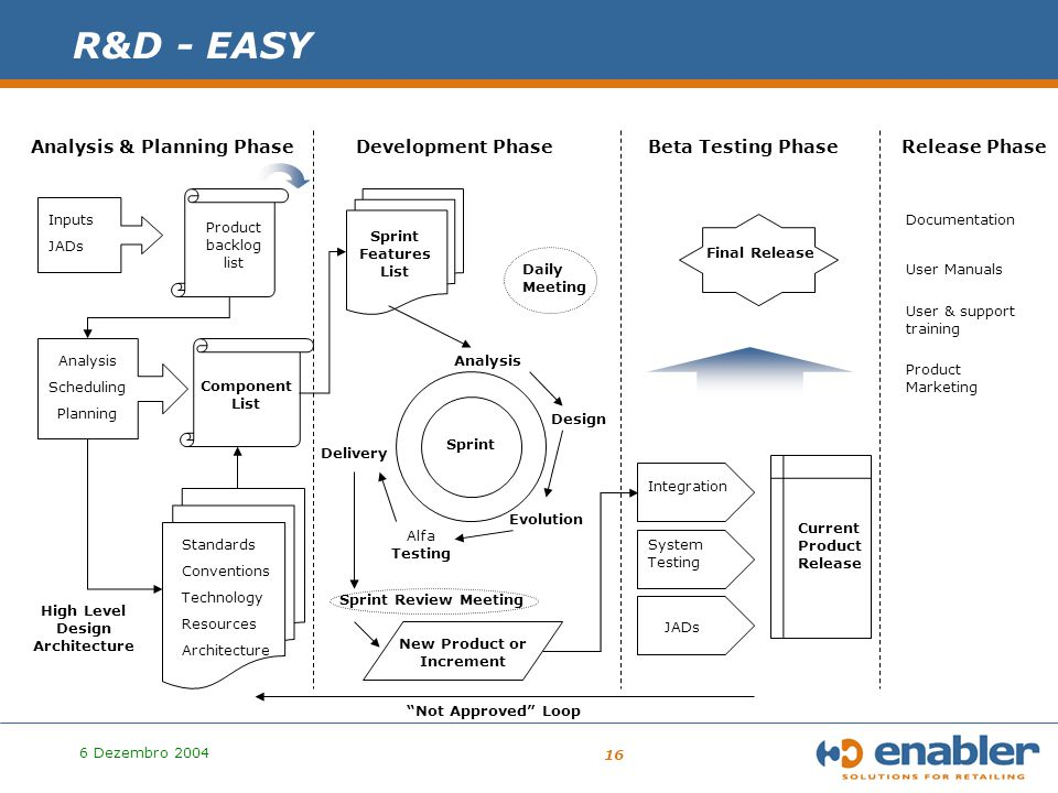 6 Dezembro 2004 16 R&D - EASY Analysis & Planning PhaseDevelopment PhaseBeta Testing PhaseRelease Phase Inputs JADs Product backlog list Component List Analysis Scheduling Planning High Level Design Architecture Standards Conventions Technology Resources Architecture Sprint Features List Sprint Analysis Design Evolution Alfa Testing Delivery New Product or Increment JADs System Testing Current Product Release Integration Final Release Documentation User Manuals User & support training Product Marketing Not Approved Loop Daily Meeting Sprint Review Meeting