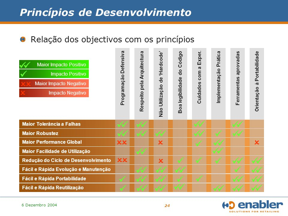 6 Dezembro 2004 24 Princípios de Desenvolvimento Relação dos objectivos com os princípios Maior Facilidade de Utilização Maior Tolerância a Falhas Maior Robustez Fácil e Rápida Evolução e Manutenção Fácil e Rápida Portabilidade Fácil e Rápida Reutilização Maior Performance Global Redução do Ciclo de Desenvolvimento Programação Defensiva Respeito pela ArquitecturaNão Utilização de 'Hardcode'Boa legibilidade do Código Cuidados com a Exper.