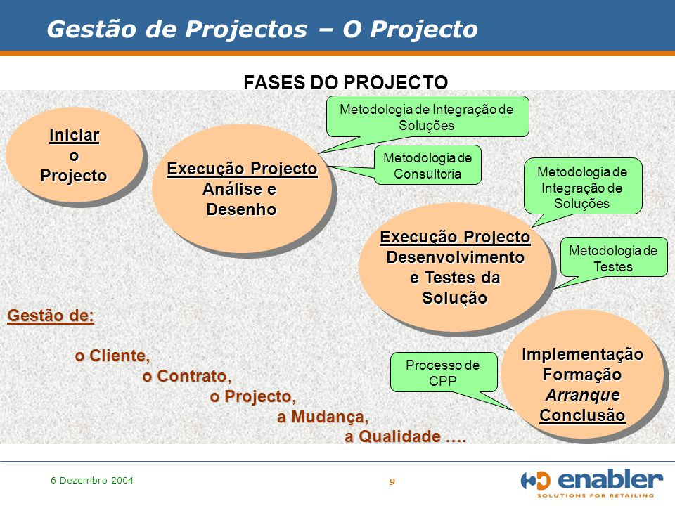 6 Dezembro 2004 20 Princípios de Desenvolvimento Quais os objectivos a atingir com estes princípios.