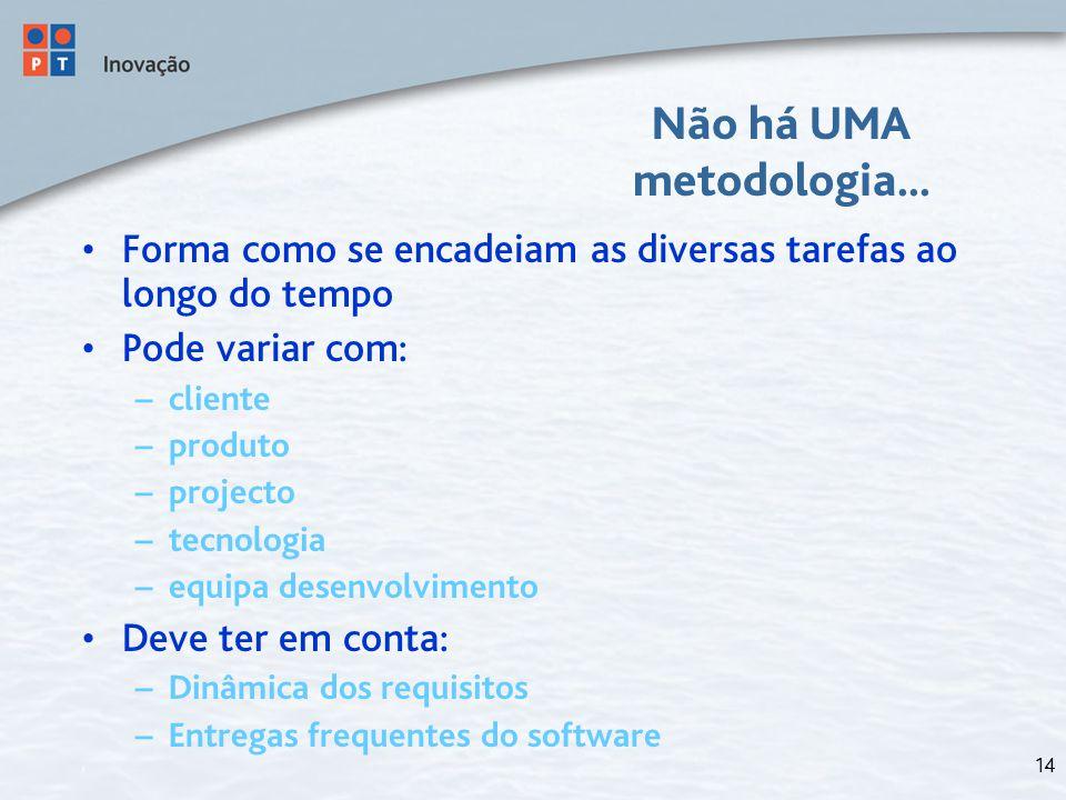 14 Não há UMA metodologia... Forma como se encadeiam as diversas tarefas ao longo do tempo Pode variar com: – cliente – produto – projecto – tecnologi