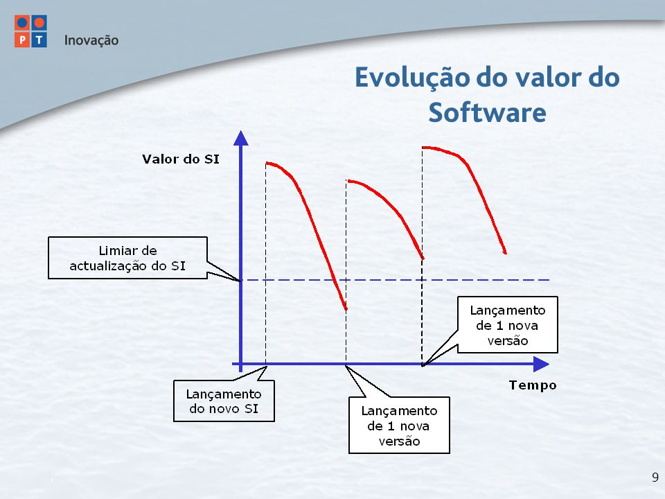 9 Evolução do valor do Software