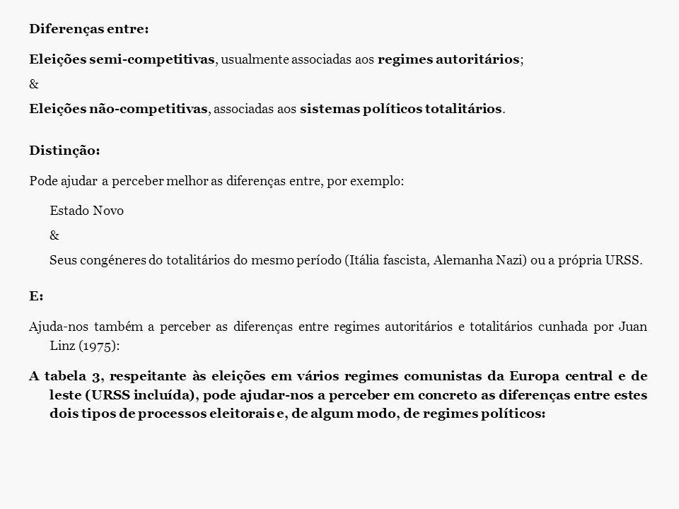 Diferenças entre: Eleições semi-competitivas, usualmente associadas aos regimes autoritários; & Eleições não-competitivas, associadas aos sistemas pol