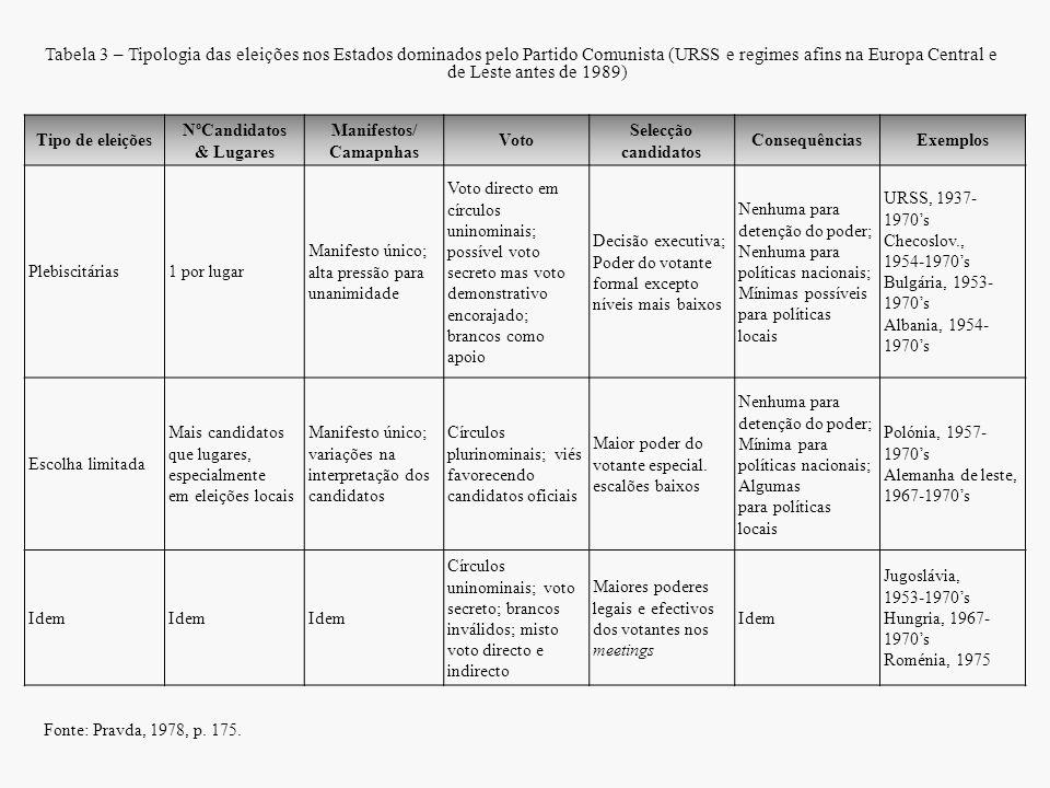 Tabela 3 – Tipologia das eleições nos Estados dominados pelo Partido Comunista (URSS e regimes afins na Europa Central e de Leste antes de 1989) Tipo