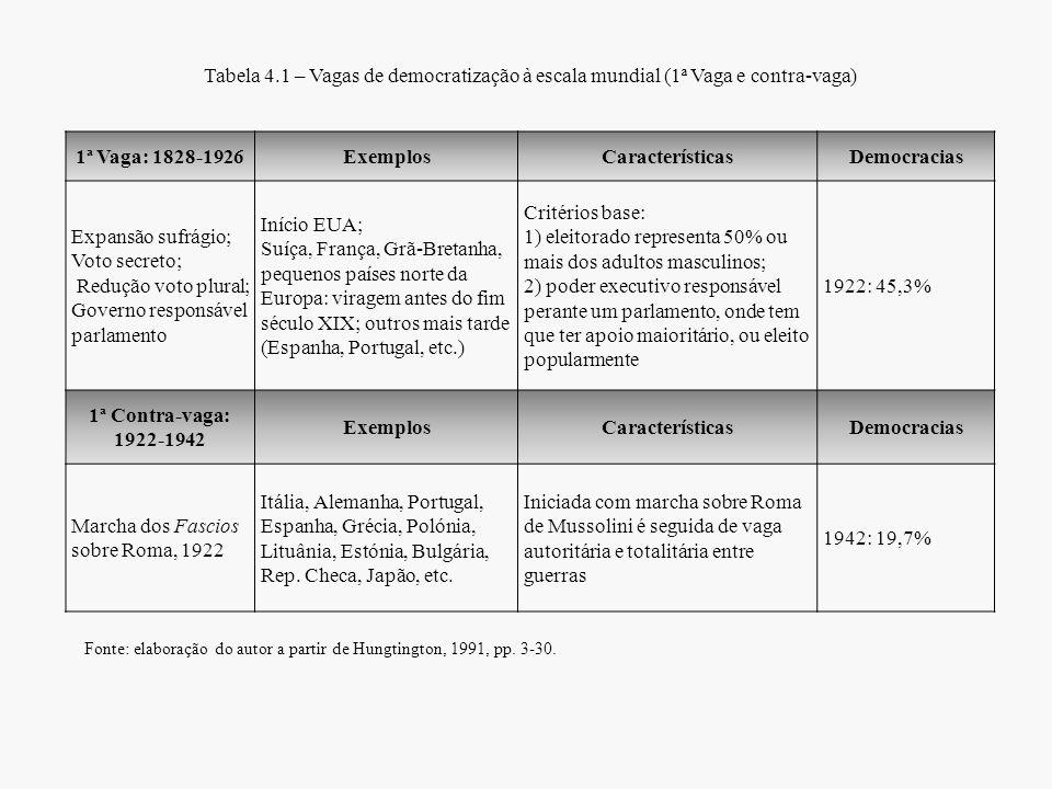 Tabela 4.1 – Vagas de democratização à escala mundial (1ª Vaga e contra-vaga) 1ª Vaga: 1828-1926ExemplosCaracterísticasDemocracias Expansão sufrágio;