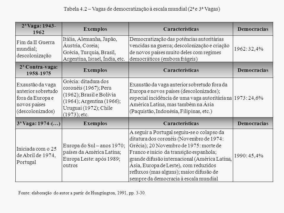 Tabela 4.2 – Vagas de democratização à escala mundial (2ª e 3ª Vagas) 2ª Vaga: 1943- 1962 ExemplosCaracterísticasDemocracias Fim da II Guerra mundial;