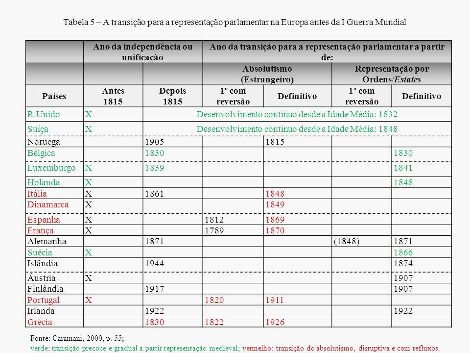 Tabela 5 – A transição para a representação parlamentar na Europa antes da I Guerra Mundial Ano da independência ou unificação Ano da transição para a