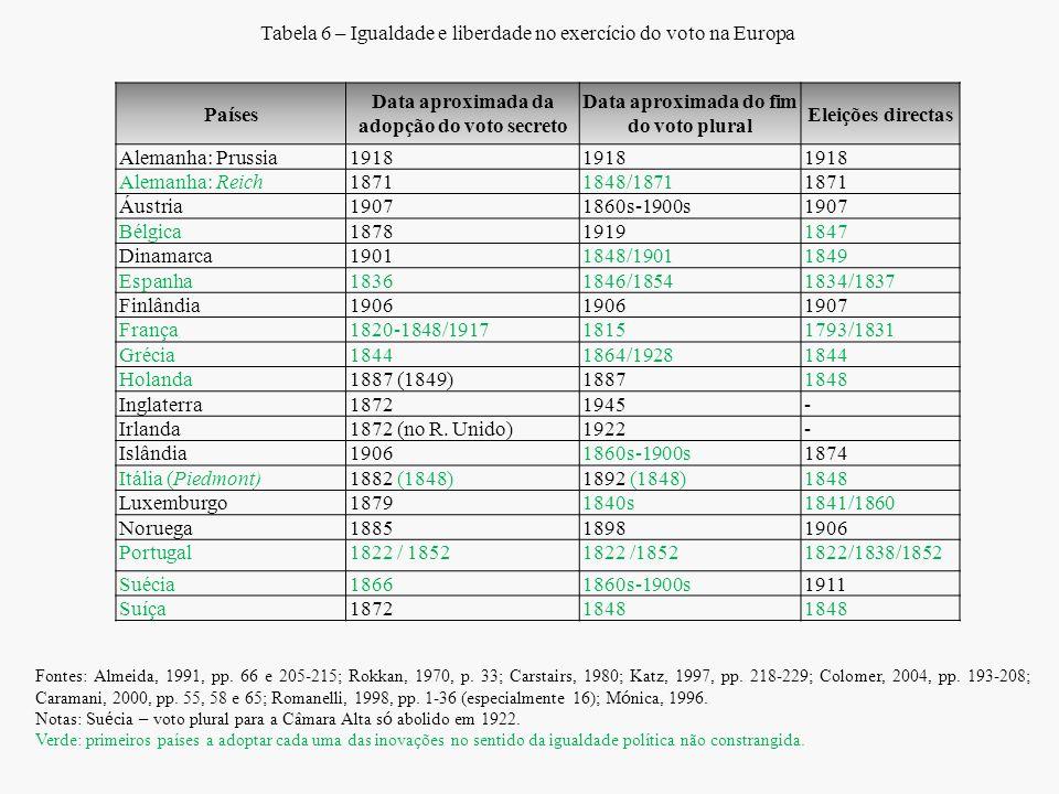 Tabela 6 – Igualdade e liberdade no exercício do voto na Europa Países Data aproximada da adopção do voto secreto Data aproximada do fim do voto plura