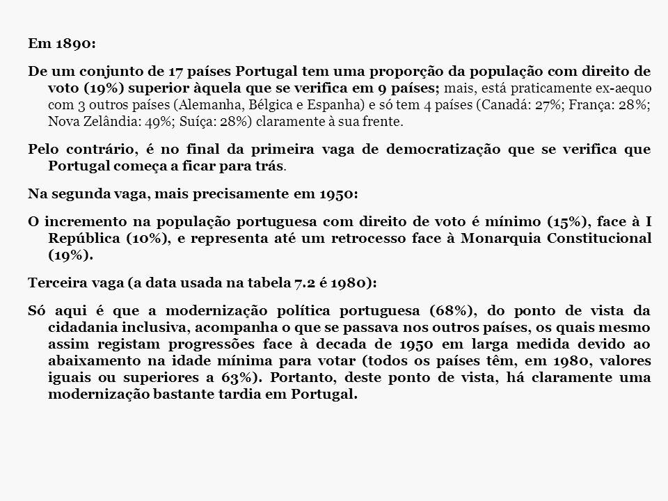 Em 1890: De um conjunto de 17 países Portugal tem uma proporção da população com direito de voto (19%) superior àquela que se verifica em 9 países; ma