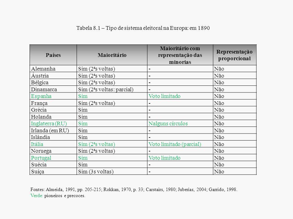 Tabela 8.1 – Tipo de sistema eleitoral na Europa: em 1890 PaísesMaioritário Maioritário com representação das minorias Representação proporcional Alem