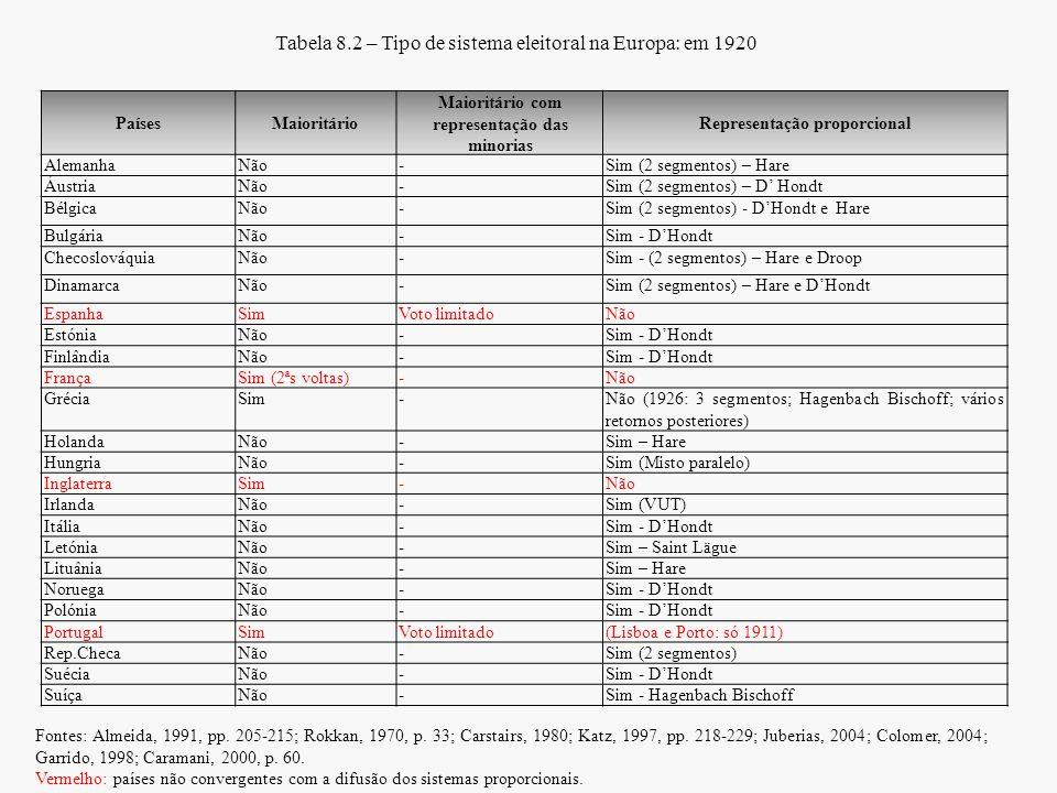 Tabela 8.2 – Tipo de sistema eleitoral na Europa: em 1920 PaísesMaioritário Maioritário com representação das minorias Representação proporcional Alem
