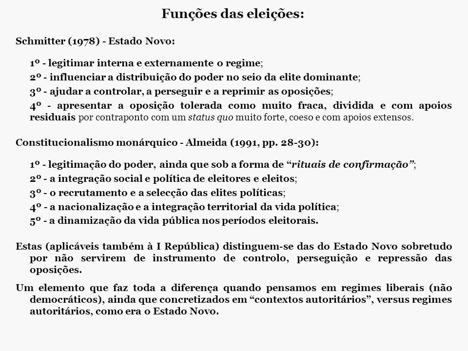 Funções das eleições: Schmitter (1978) - Estado Novo: 1º - legitimar interna e externamente o regime; 2º - influenciar a distribuição do poder no seio