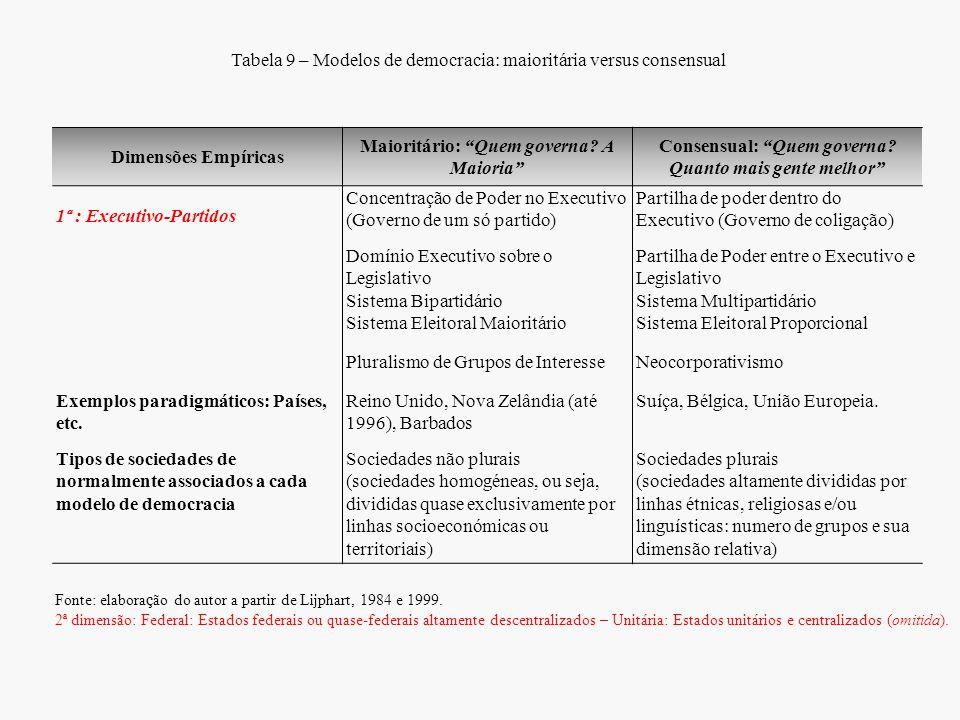 """Tabela 9 – Modelos de democracia: maioritária versus consensual Dimensões Empíricas Maioritário: """"Quem governa? A Maioria"""" Consensual: """"Quem governa?"""