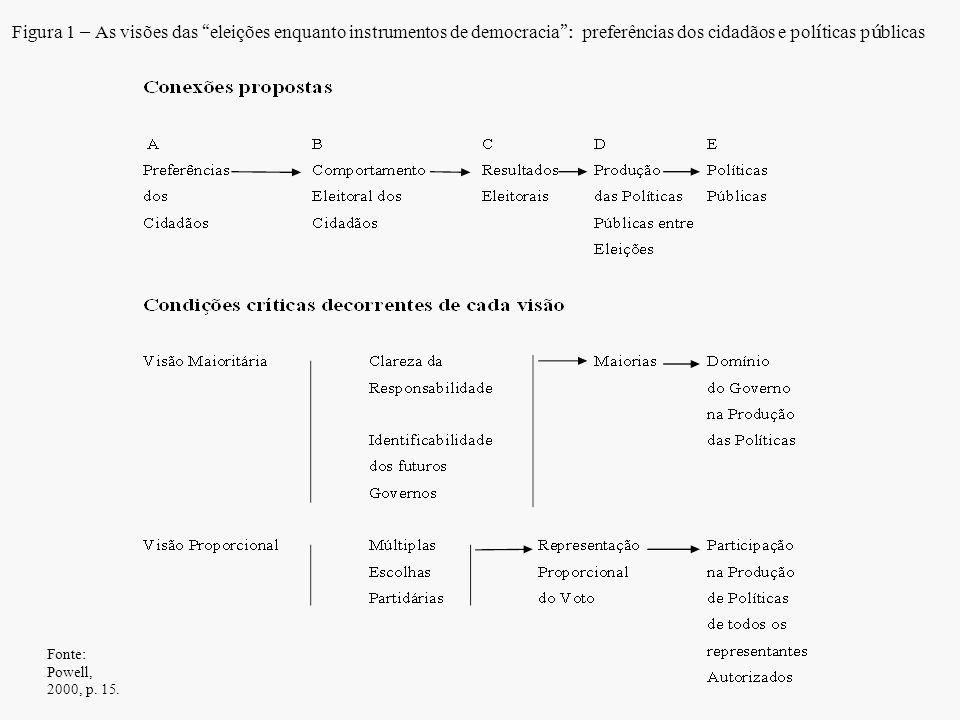 """Fonte: Powell, 2000, p. 15. Figura 1 – As visões das """" elei ç ões enquanto instrumentos de democracia """": preferências dos cidadãos e pol í ticas p ú b"""