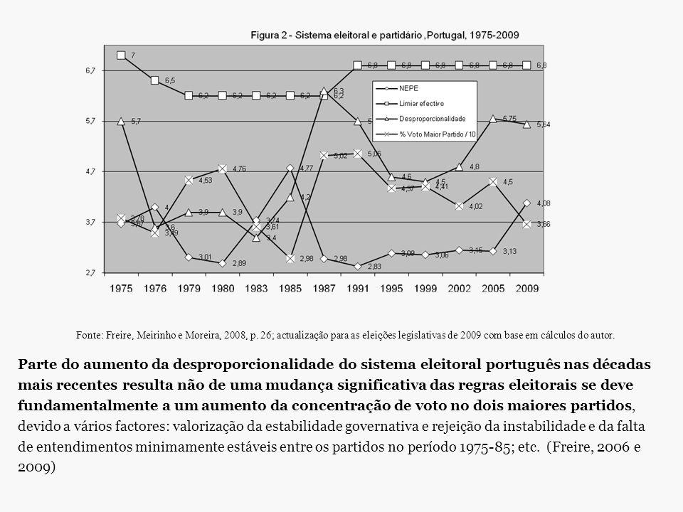 Parte do aumento da desproporcionalidade do sistema eleitoral português nas décadas mais recentes resulta não de uma mudança significativa das regras