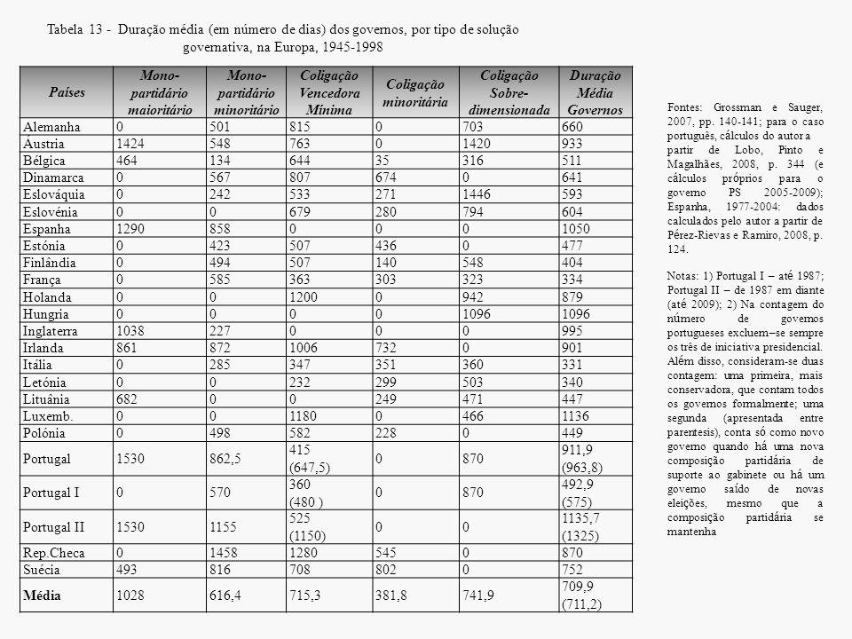 Tabela 13 - Duração média (em número de dias) dos governos, por tipo de solução governativa, na Europa, 1945-1998 Países Mono- partidário maioritário