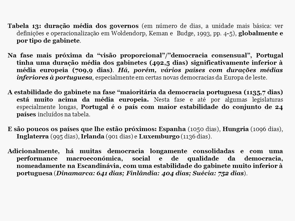 Tabela 13: duração média dos governos (em número de dias, a unidade mais básica: ver definições e operacionalização em Woldendorp, Keman e Budge, 1993
