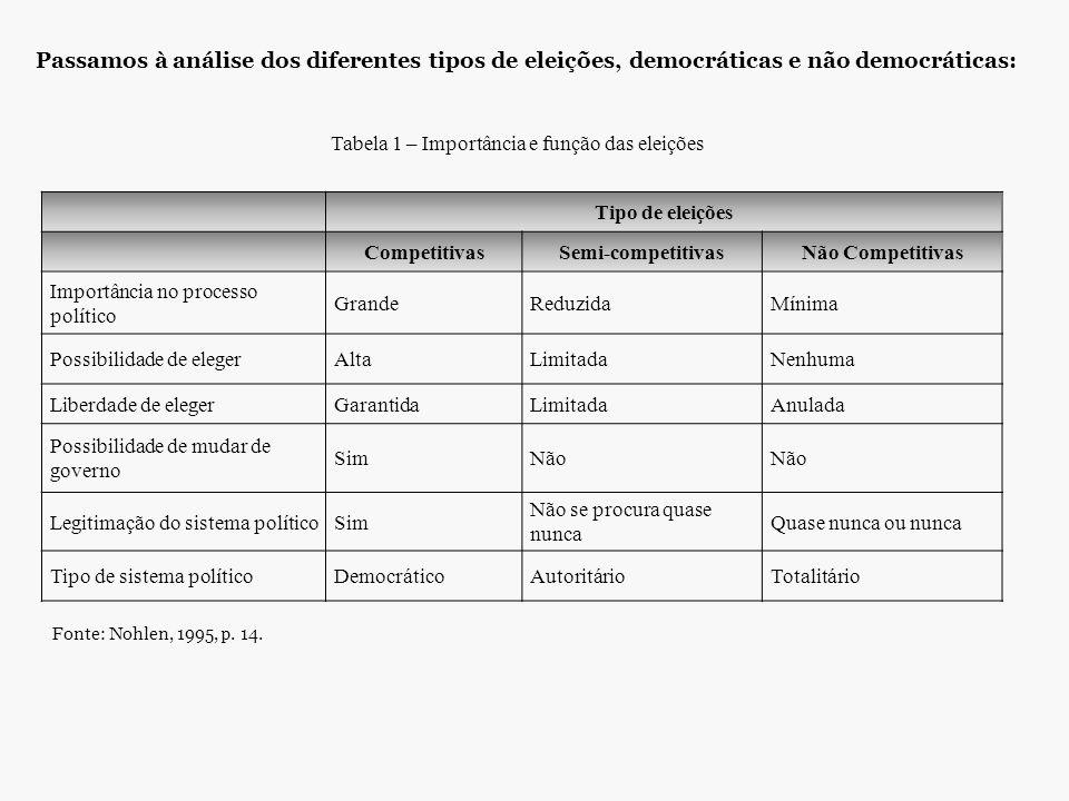 Passamos à análise dos diferentes tipos de eleições, democráticas e não democráticas: Tipo de eleições CompetitivasSemi-competitivasNão Competitivas I