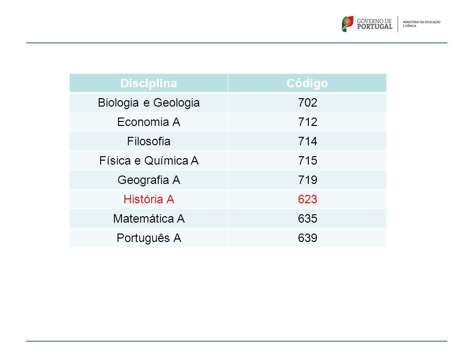 DisciplinaCódigo Biologia e Geologia702 Economia A712 Filosofia714 Física e Química A715 Geografia A719 História A623 Matemática A635 Português A639