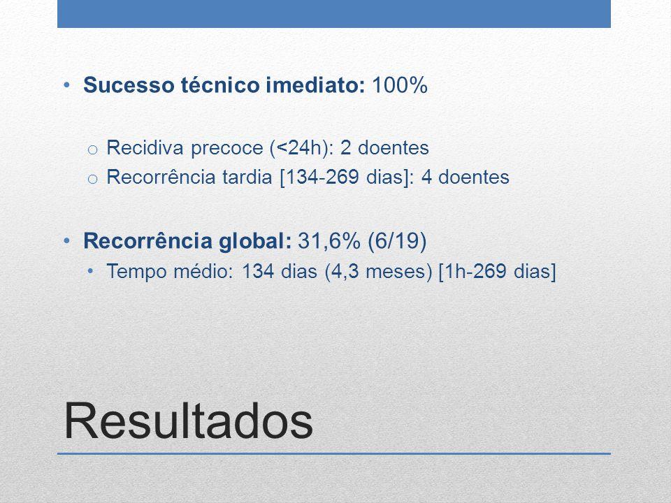 Resultados Sucesso técnico imediato: 100% o Recidiva precoce (<24h): 2 doentes o Recorrência tardia [134-269 dias]: 4 doentes Recorrência global: 31,6