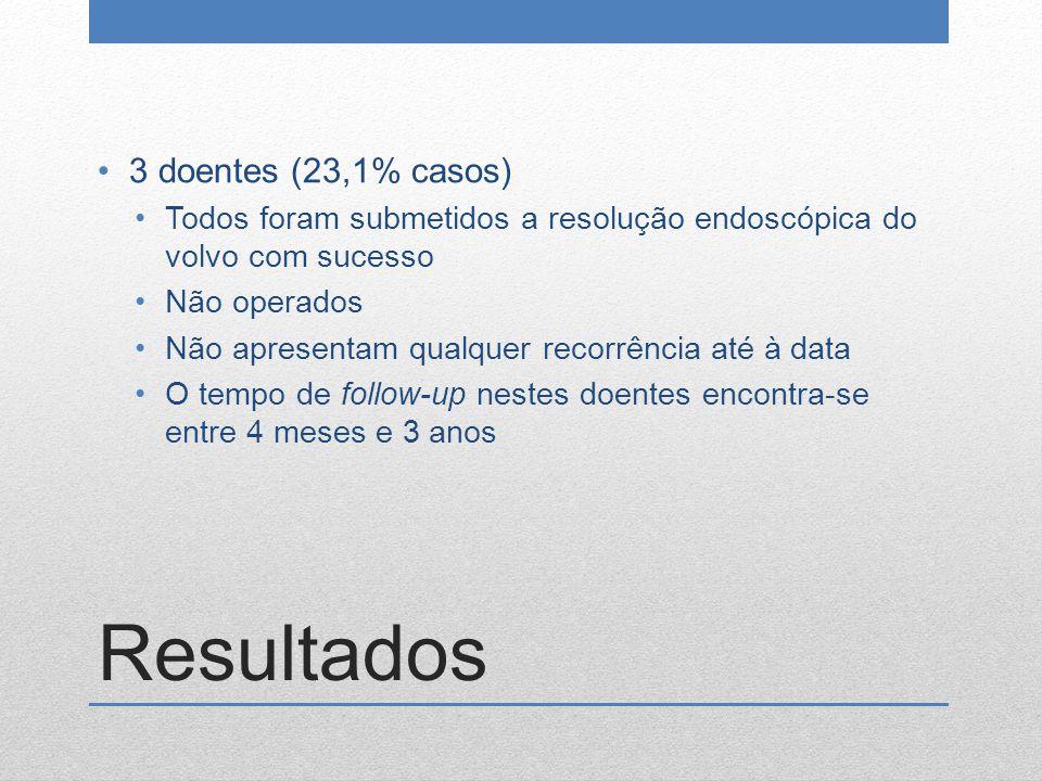 Resultados 3 doentes (23,1% casos) Todos foram submetidos a resolução endoscópica do volvo com sucesso Não operados Não apresentam qualquer recorrênci