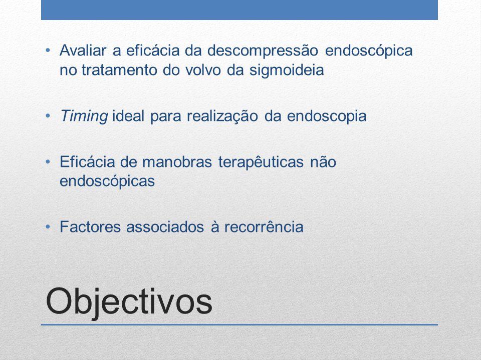 Objectivos Avaliar a eficácia da descompressão endoscópica no tratamento do volvo da sigmoideia Timing ideal para realização da endoscopia Eficácia de