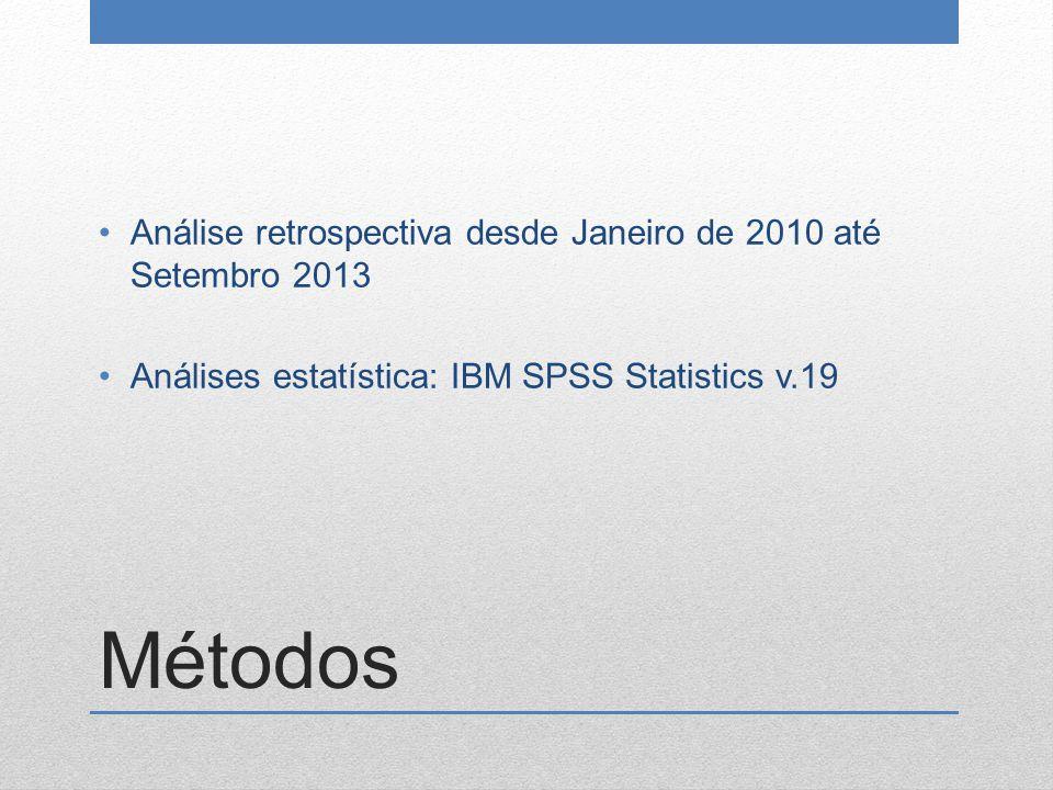Métodos Análise retrospectiva desde Janeiro de 2010 até Setembro 2013 Análises estatística: IBM SPSS Statistics v.19