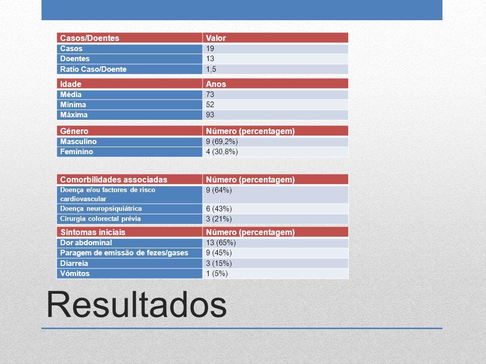 Resultados IdadeAnos Média73 Mínima52 Máxima93 GéneroNúmero (percentagem) Masculino9 (69,2%) Feminino4 (30,8%) Comorbilidades associadasNúmero (percen