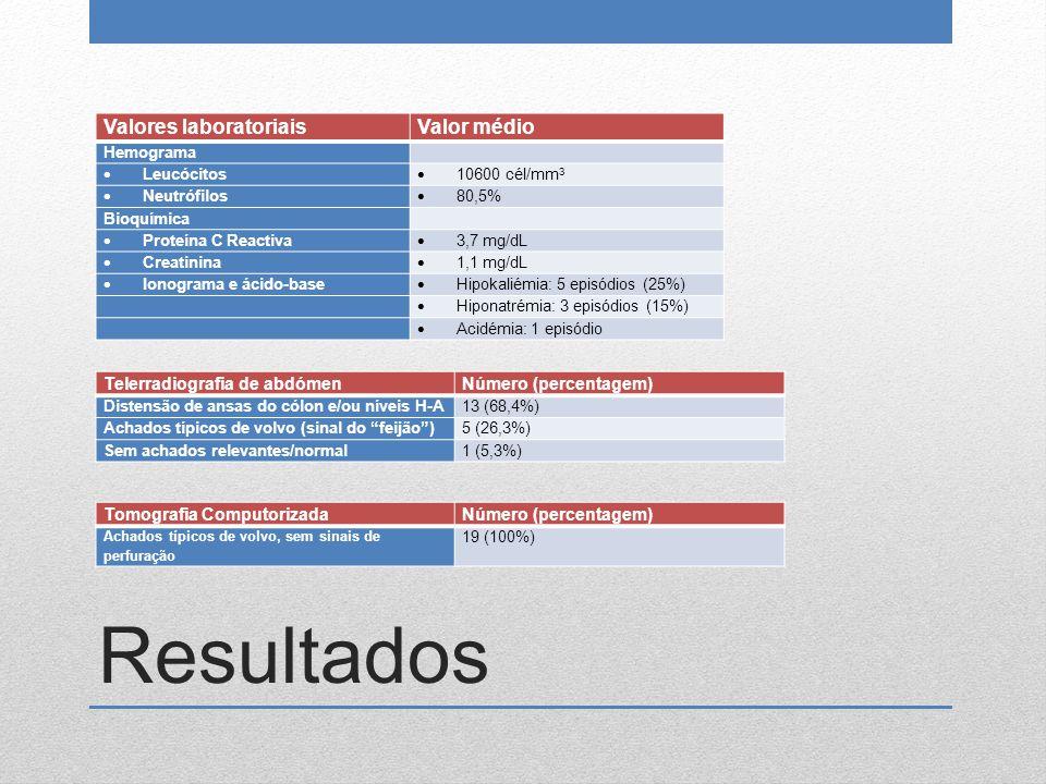 Resultados Valores laboratoriaisValor médio Hemograma  Leucócitos  10600 cél/mm 3  Neutrófilos  80,5% Bioquímica  Proteína C Reactiva  3,7 mg/dL