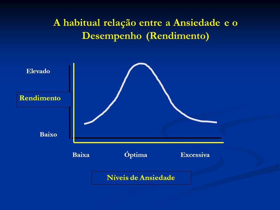 Rendimento A tradicional relação entre as componentes da Ansiedade e o Desempenho (Rendimento) Elevado Baixo AUTOCONFIANÇA Ansiedade SOMÁTICA Ansiedade COGNITIVA Níveis baixosNíveis elevados