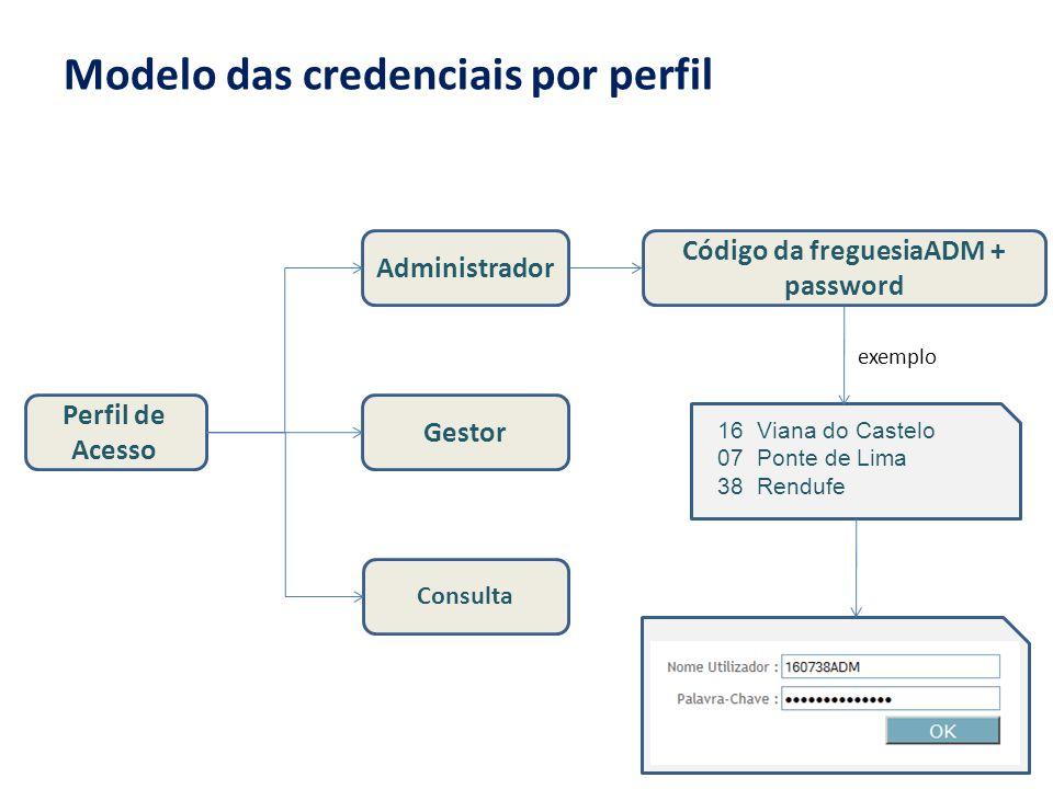 Modelo das credenciais por perfil Perfil de Acesso Administrador Gestor Consulta Código da freguesiaADM + password 16 Viana do Castelo 07 Ponte de Lim