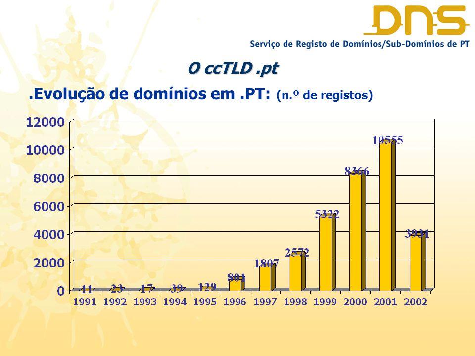 O ccTLD.pt.Evolução de domínios em.PT: (n.º de registos)