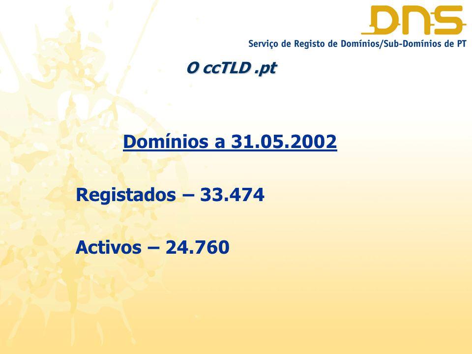 O ccTLD.pt Domínios a 31.05.2002 Registados – 33.474 Activos – 24.760