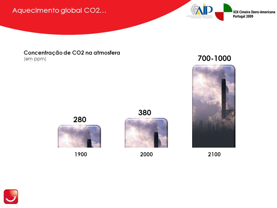 380 280 700-1000 Aquecimento global CO2… 190020002100 Concentração de CO2 na atmosfera (em ppm)