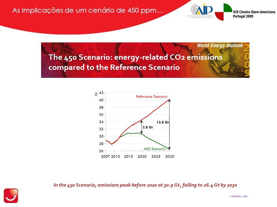 As implicações de um cenário de 450 ppm…