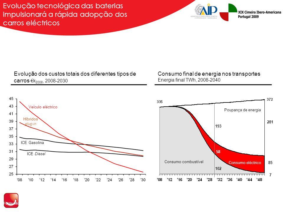 Evolução dos custos totais dos diferentes tipos de carros €k 2008, 2008-2030 Consumo final de energia nos transportes Energia final TWh, 2008-2040 Fonte: McKinsey & Co.