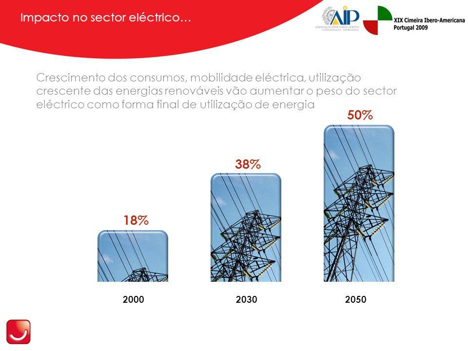 Impacto no sector eléctrico… Crescimento dos consumos, mobilidade eléctrica, utilização crescente das energias renováveis vão aumentar o peso do sector eléctrico como forma final de utilização de energia 18% 38% 50% 2000 20302050