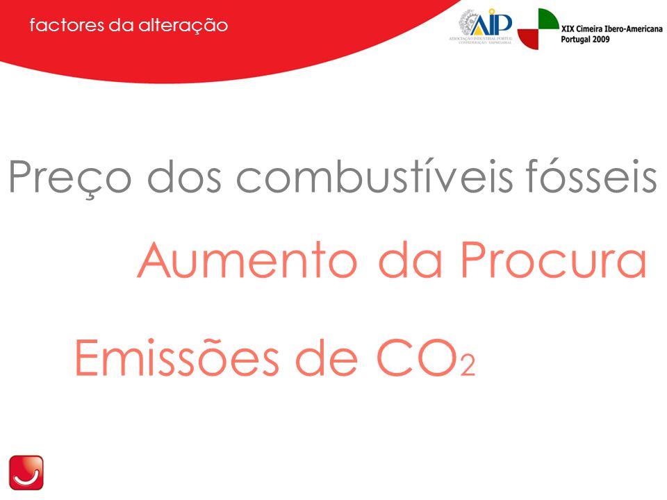 factores da alteração Preço dos combustíveis fósseis Aumento da Procura Emissões de CO 2