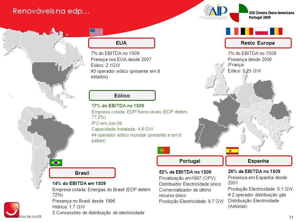 Brasil Espanha EUA Portugal Nota: Dados de Jun-09 7% do EBITDA no 1S09 Preseça nos EUA desde 2007 Eólico: 2,1GW #3 operador eólico (presente em 8 estados) 1% do EBITDA no 1S09 Presença desde 2006 (França Eólico: 0,25 GW 14% do EBITDA em 1S09 Empresa cotada: Energias do Brasil (EDP detém 72%) Presença no Brasil desde 1996 Hídrica: 1,7 GW 2 Concessões de distribuição de electricidade 52% de EBITDA no 1S09 Privatização em1997 (OPV) Distribuidor Electricidade único Comercializador de último recurso único Produção Electricidade: 9,7 GW 26% de EBITDA no 1S09 Presença em Espanha desde 2001 Produção Electricidade: 5,1 GW # 2 operador distribuição gás Distribuição Electricidade (Astúrias) Resto Europa 31 Eólico 17% do EBITDA no 1S09 Empresa cotada: EDP Renováveis (EDP detém 77,5%) IPO em Jun-08 Capacidade Instalada: 4,6 GW #4 operador eólico mundial (presente e em 8 países) Renováveis na edp…