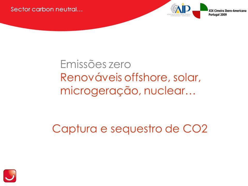 Sector carbon neutral… Captura e sequestro de CO2 Emissões zero Renováveis offshore, solar, microgeração, nuclear…