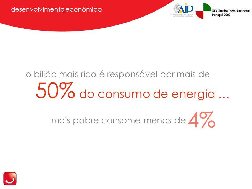 desenvolvimento económico o bilião mais rico é responsável por mais de 50% do consumo de energia … mais pobre consome menos de 4%