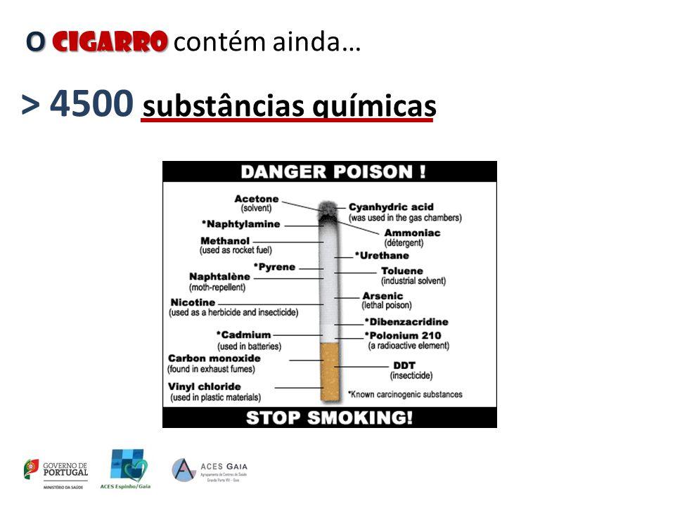 O cigarro O cigarro contém: ALCATRÃO [substância que reveste o pavimento das estradas ] EFEITOS A LONGO PRAZO: Bronquite e outras doenças respiratória