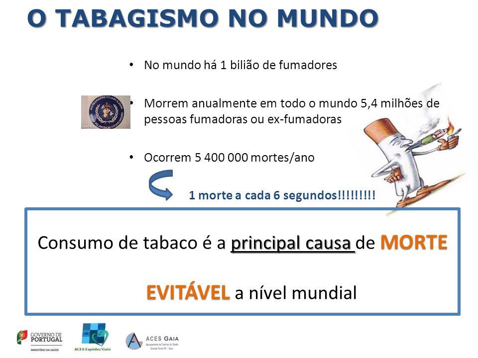 TODAS NOCIVOS! TODAS as formas e produtos do tabaco são NOCIVOS! NÃO NÃO há limiar seguro para a exposição!